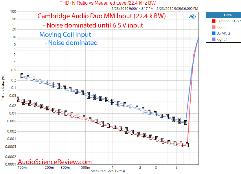 Cambridge Audio Duo Phono Pre-amp THD vs Level MM Measurements.png