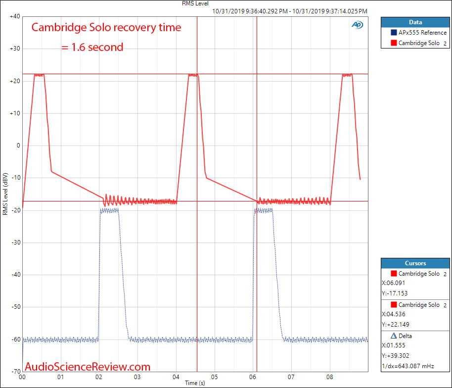 Cambridge Audio Solo Overload Recovery Time Audio Measurements.png