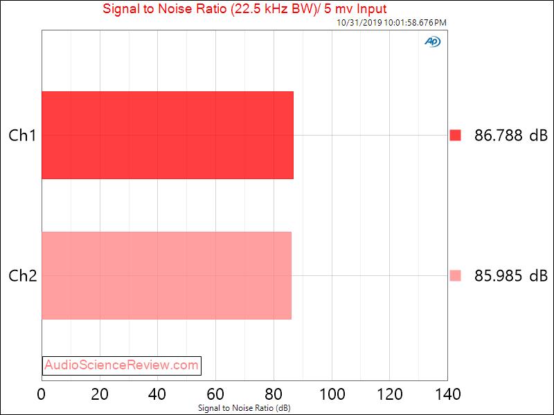 Cambridge Audio Solo Signal to Noise Ratio Audio Measurements.png