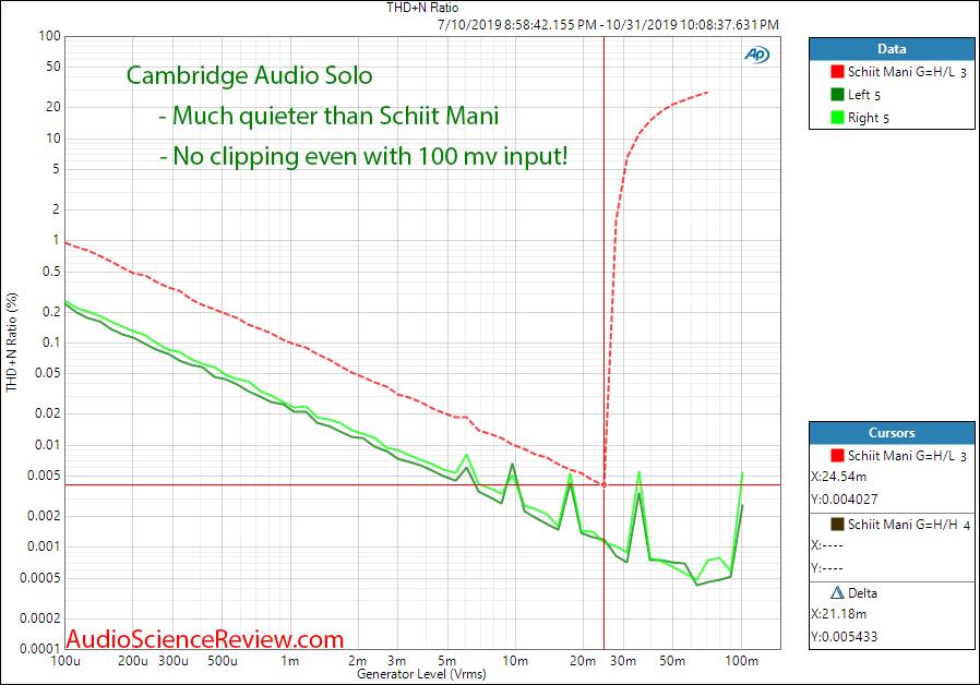 Cambridge Audio Solo THD+N versus Level Audio Measurements.png
