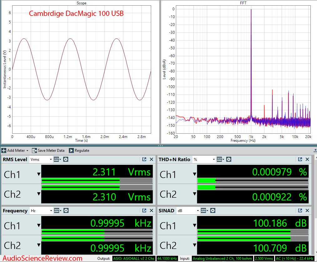 Cambridge DacMagic 100 USB DAC Audio Measurement.png