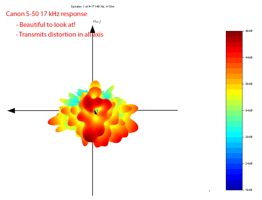 Canon S-50 wide dispersion speaker 17 kHz baloon visualization measurements.png