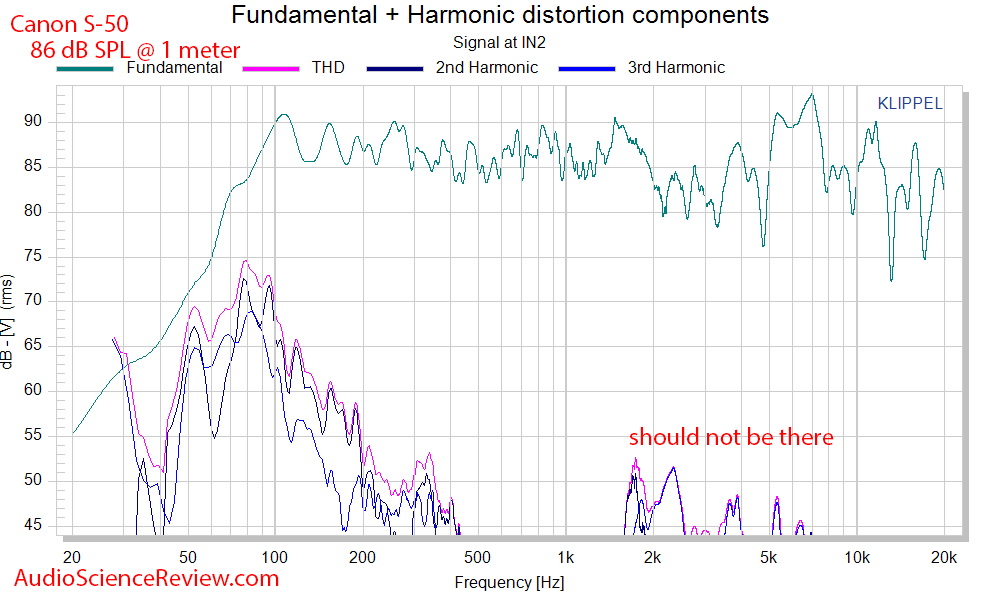 Canon S-50 wide dispersion speaker Absolute distortion measurements.png