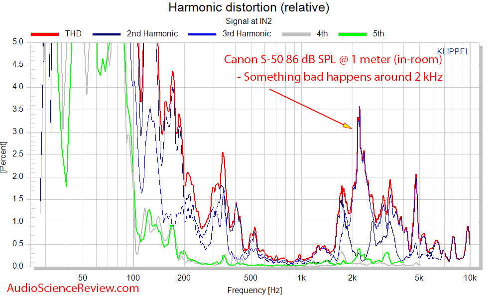 Canon S-50 wide dispersion speaker Relative THD distortion measurements.png