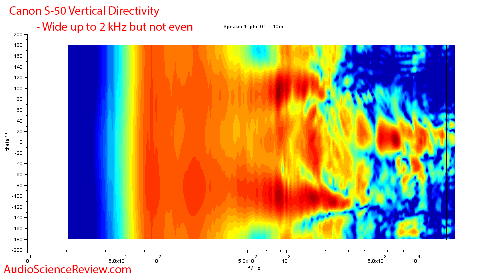 Canon S-50 wide dispersion speaker vertical directivity measurements.png