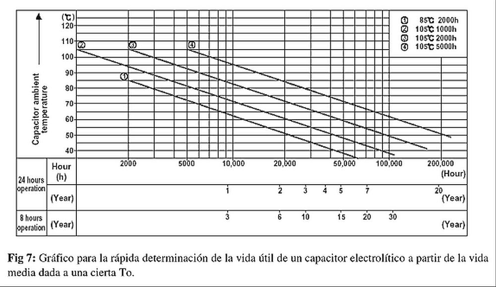 capacitor-condensador-electrolitico-vida-media-temperatura-1000.png