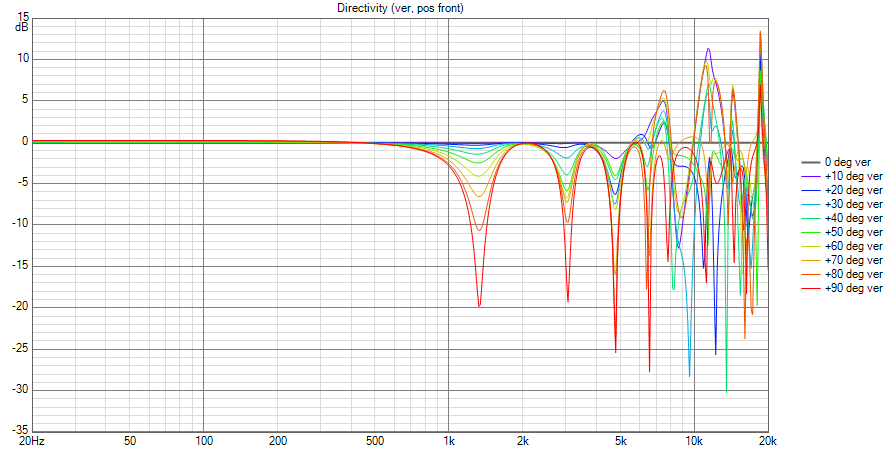 CBT_1 Directivity (ver, pos front) A.png