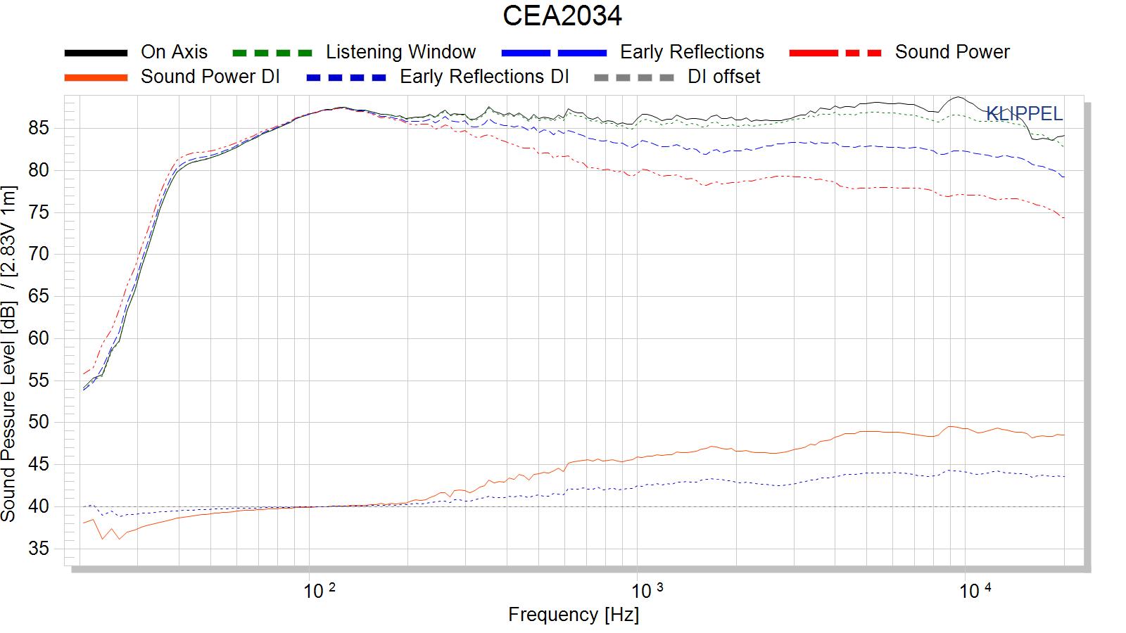 CEA2034_1_20_octave_1.43Hz.png