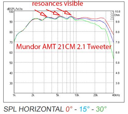 Celuaris Purifi SPK5 Mundorf AMT 21CM 2.1 Tweeter Response.png
