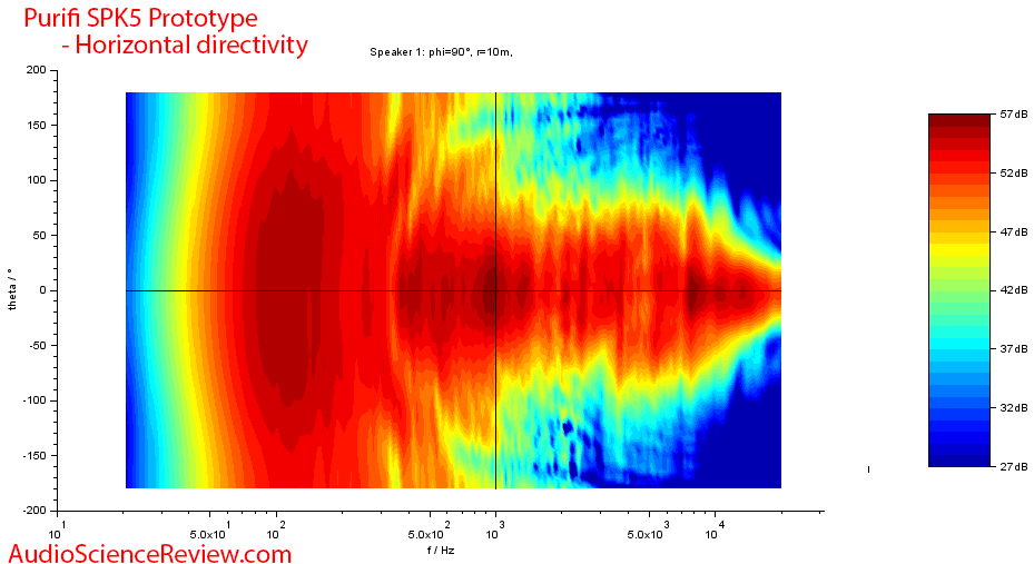 Celuaris Purifi SPK5 Woofer Measurements horizontal directivity.png