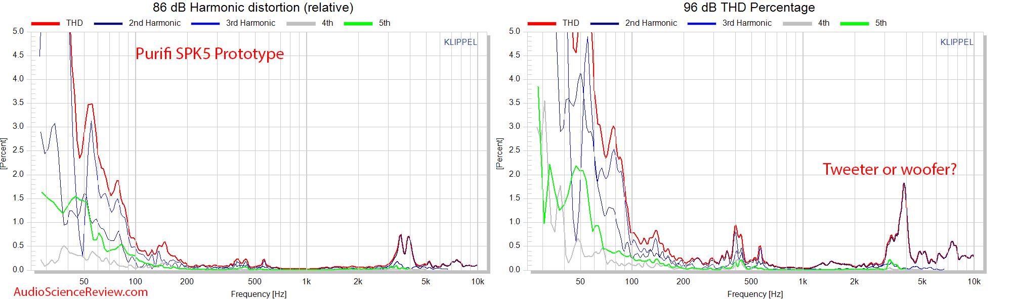 Celuaris Purifi SPK5 Woofer Measurements relative THD distortion.png