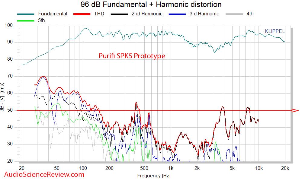 Celuaris Purifi SPK5 Woofer Measurements THD distortion.png