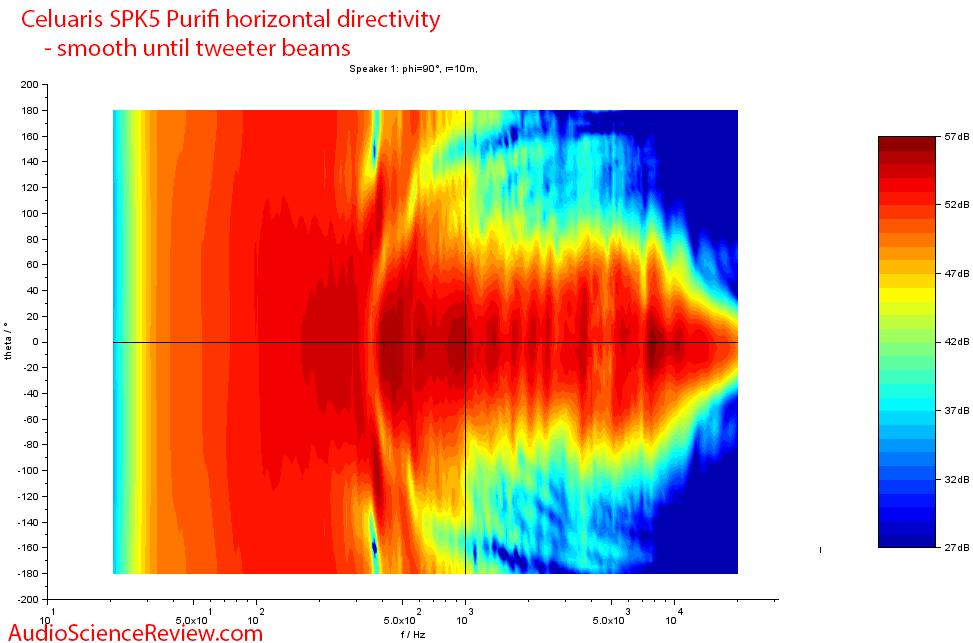 Celuaris SPK5 Purifi Measurements horizontal directivity.png