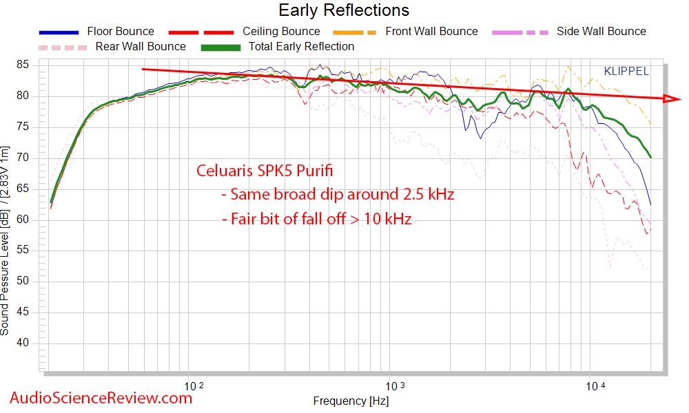 Celuaris SPK5 Purifi Measurements Spinorama CEA-2034 early window Frequency Response.png