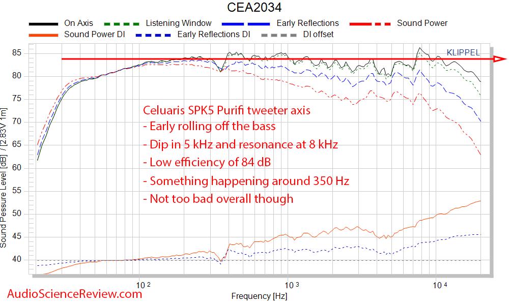 Celuaris SPK5 Purifi Measurements Spinorama CEA-2034 Frequency Response.png