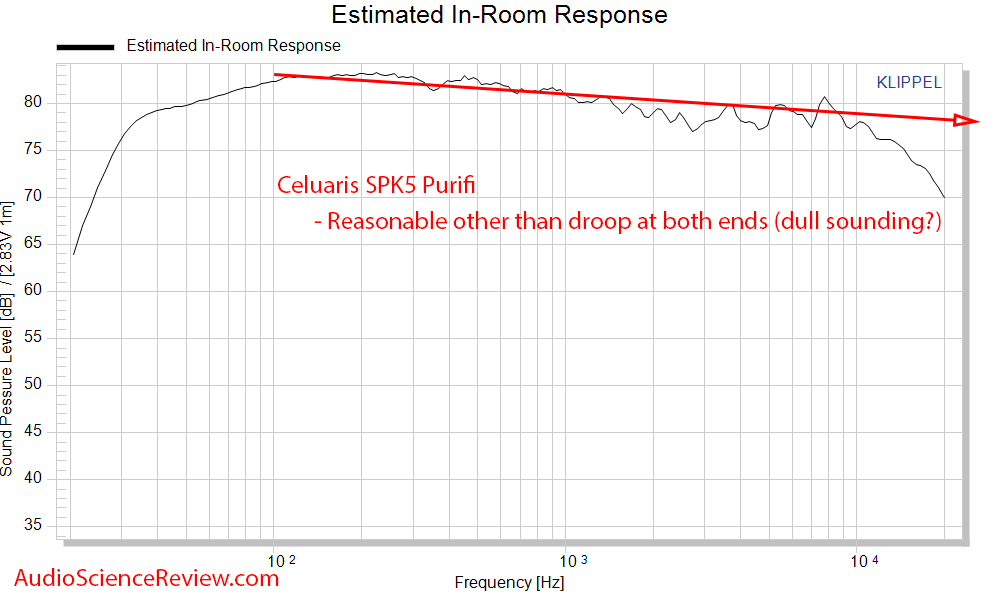 Celuaris SPK5 Purifi Measurements Spinorama CEA-2034 Frequency Response predicted in-room resp...png