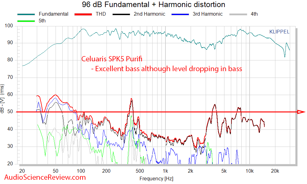 Celuaris SPK5 Purifi Measurements THD distortion.png