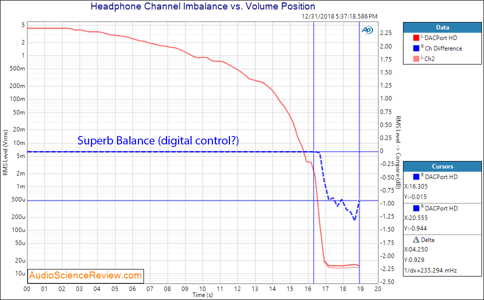 CEntrance DACPort HD USB DAC and Headphone Amp Channel Imbalance Measurements.png