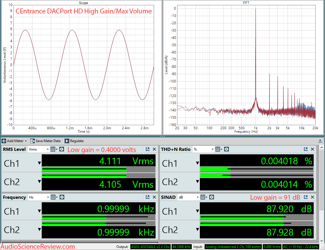CEntrance DACPort HD USB DAC and Headphone Amp Measurements.png