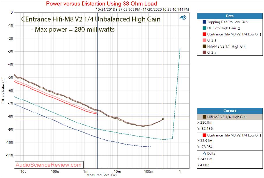 CEntrance HiFi-M8 V2 Measurements Headphone Amp 33 ohm.png