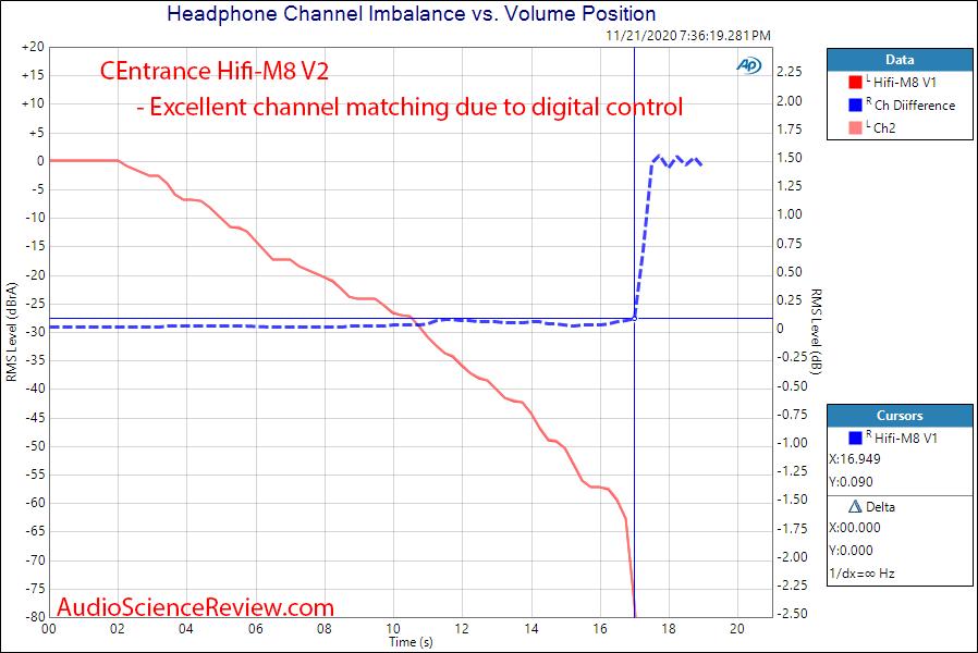 CEntrance HiFi-M8 V2 Measurements Headphone Amp channel matching.png