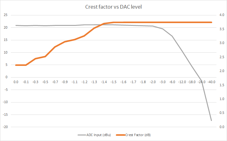 CF vs DAC Level Plot.png