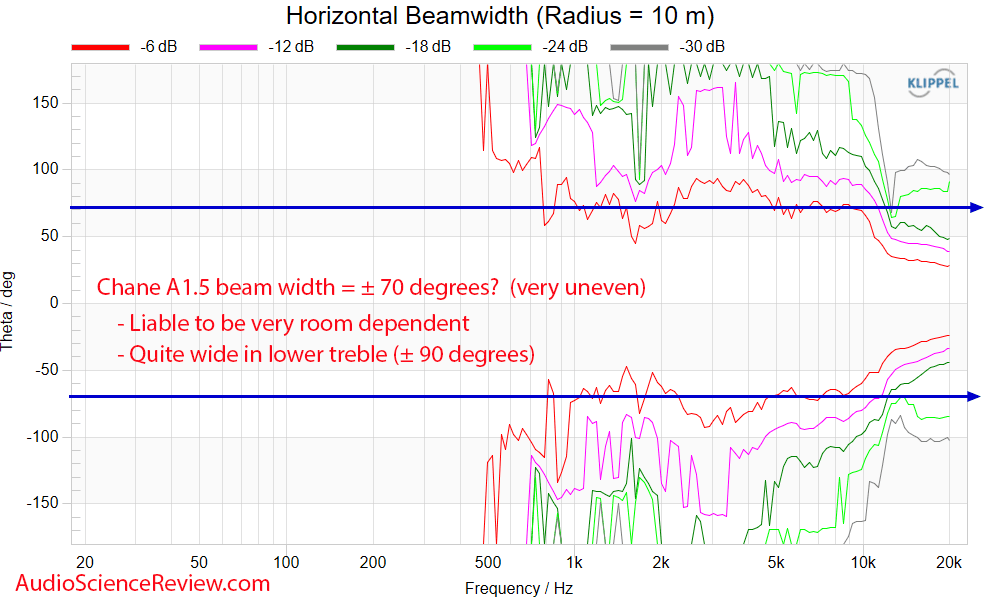 Chane A1.5 Beam width Measurements back panel Bookshelf Speakers.png