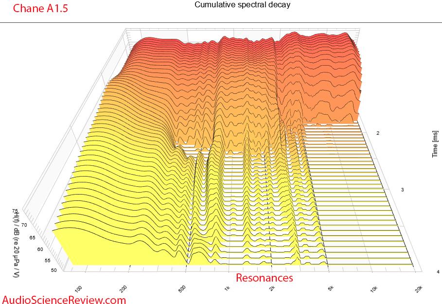 Chane A1.5 CSD waterfall Measurements back panel Bookshelf Speakers.png
