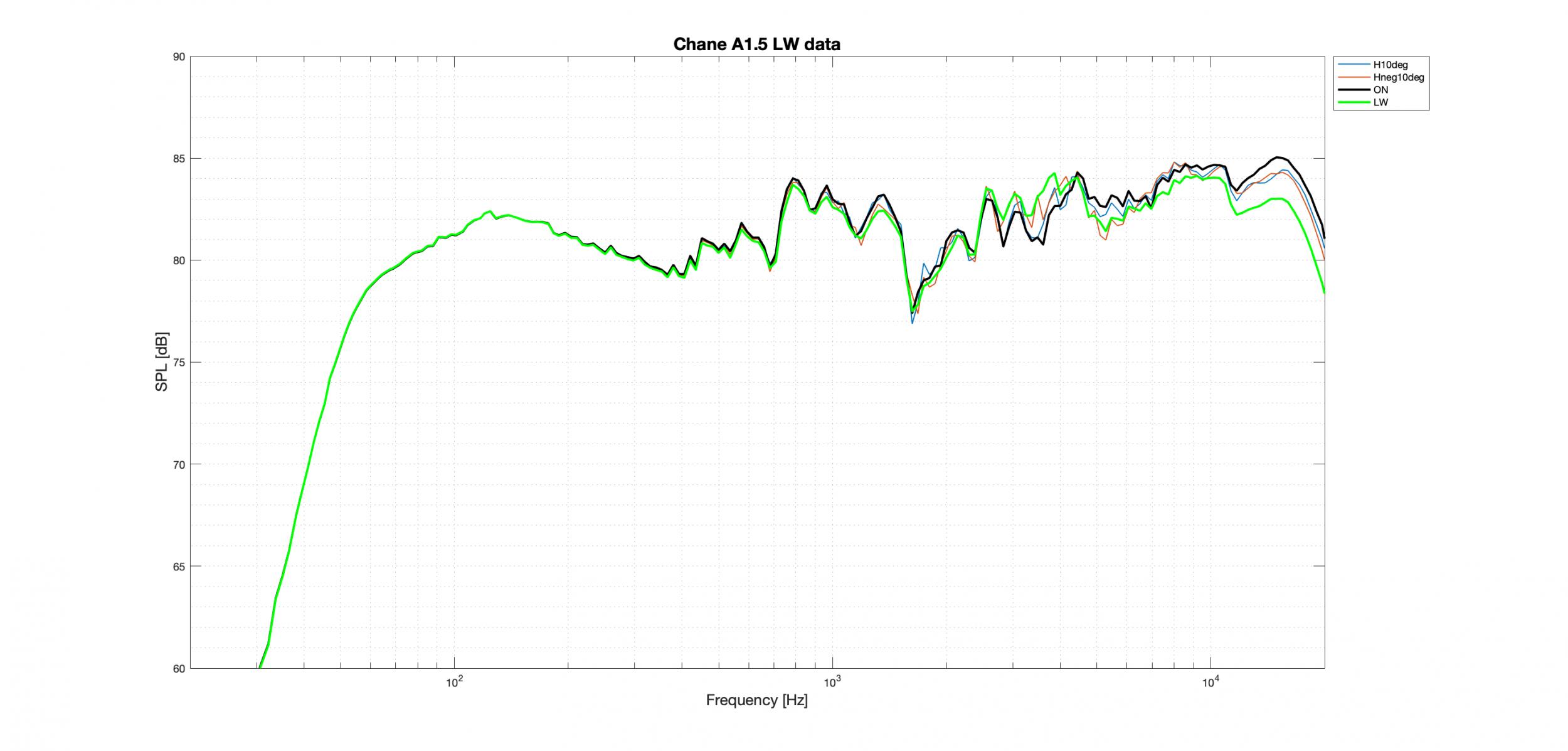 Chane A1.5 LW Better data.png