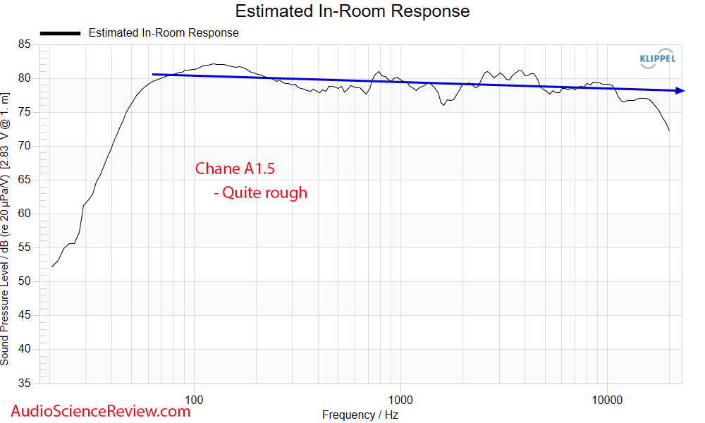 Chane A1.5 Predicted In-room Frequency Response Measurements back panel Bookshelf Speakers.png
