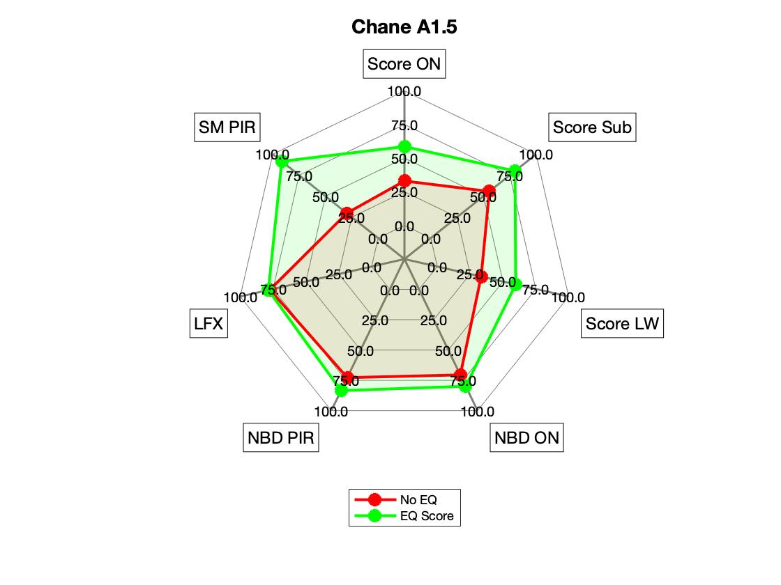Chane A1.5 Radar.png