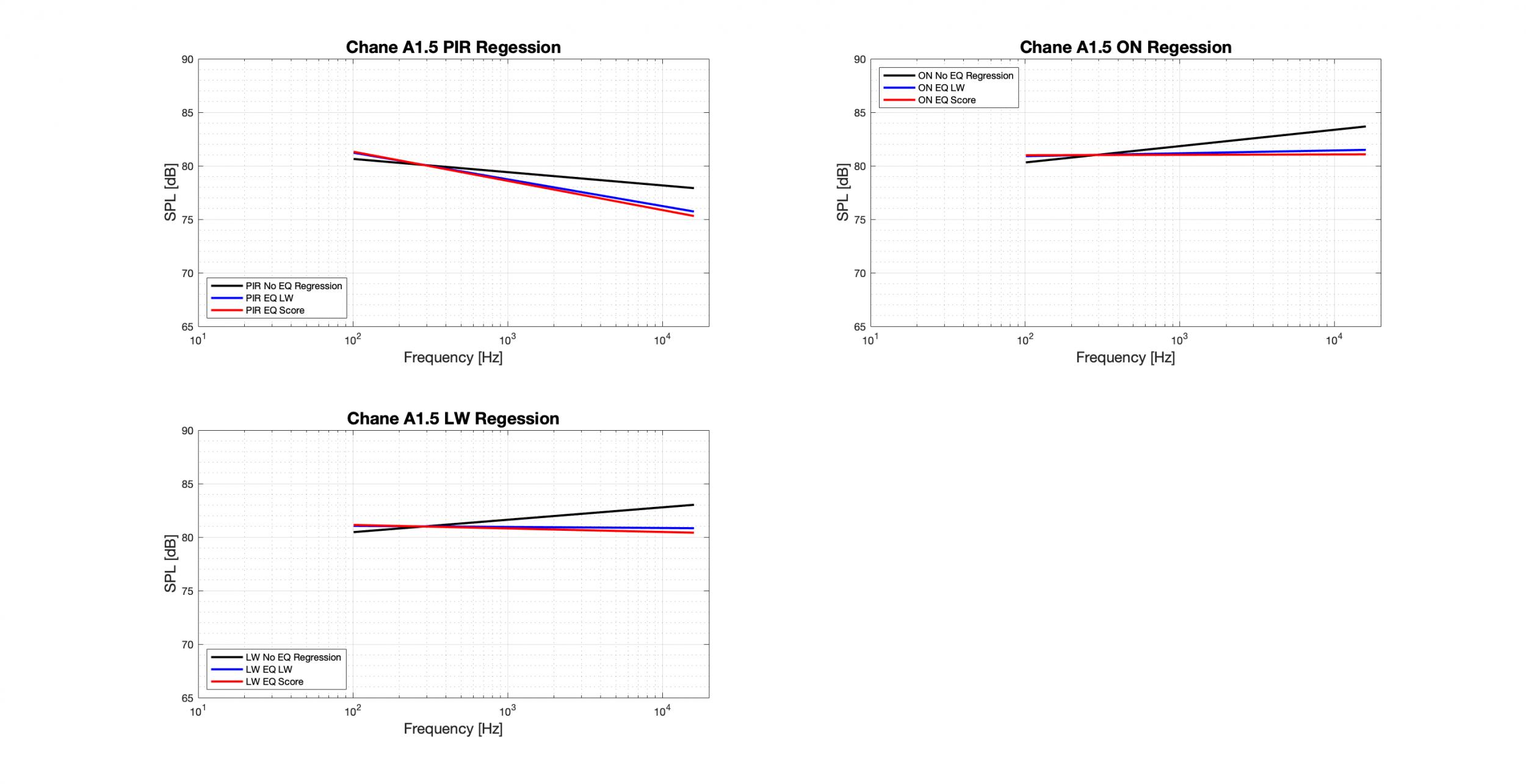 Chane A1.5 Regression - Tonal.png