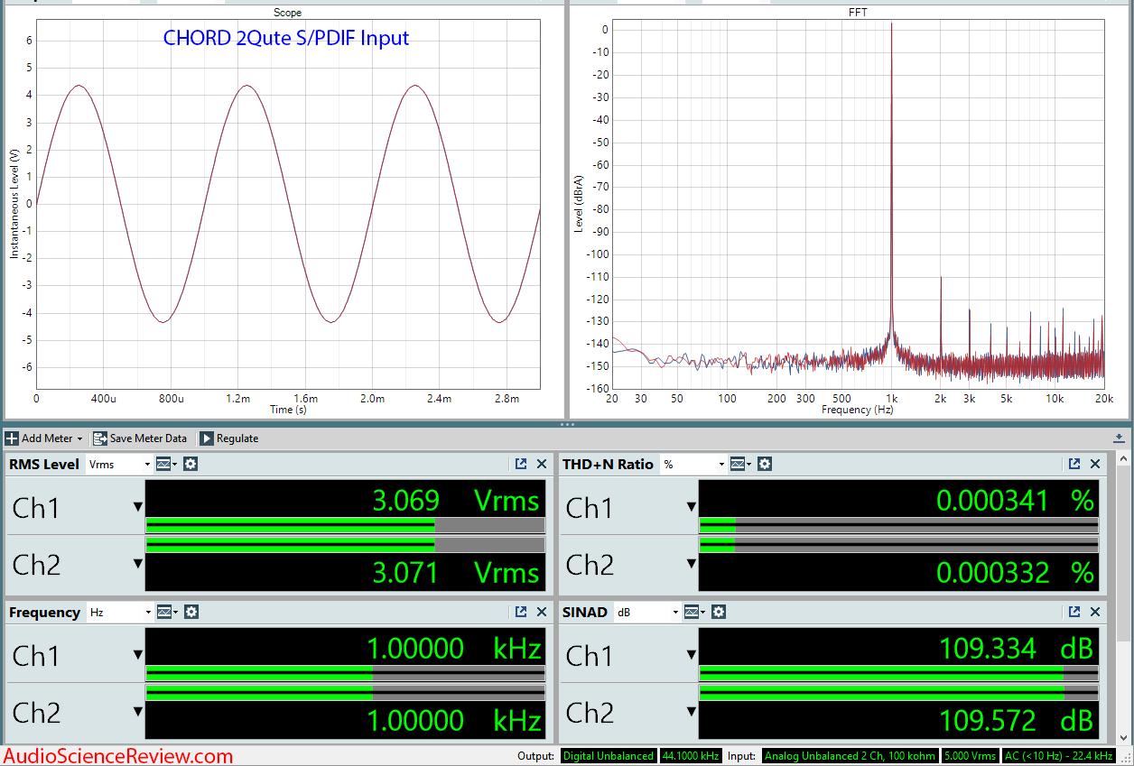 CHORD 2Quete DAC Measurements.png