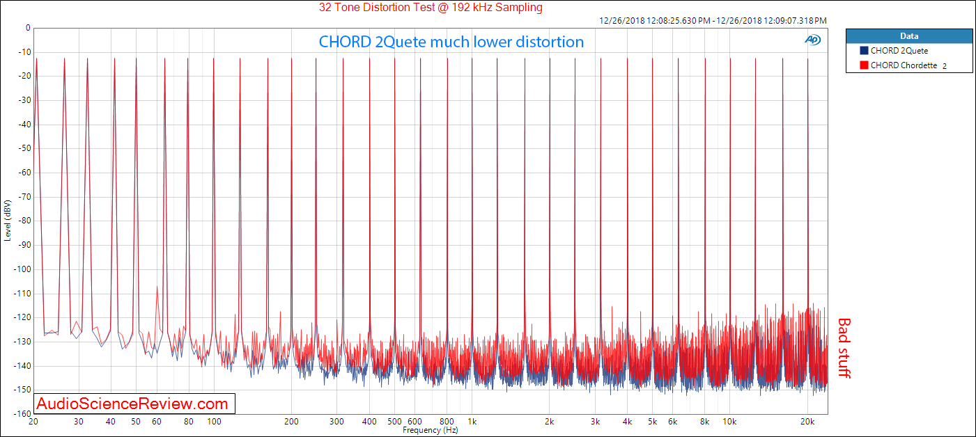 CHORD Chordette and 2Qute DAC 32 tone Measurements.png
