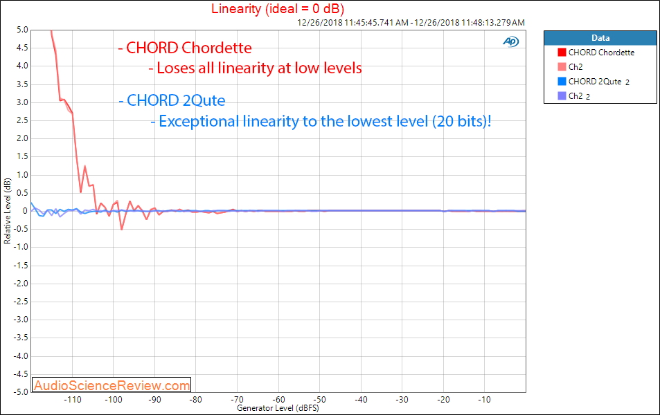 CHORD Chordette and 2Qute DAC Linearity Measurements.png