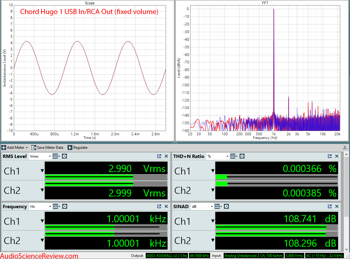 Chord Hogo DAC and Headphone Amplifier Audio Measurements.png