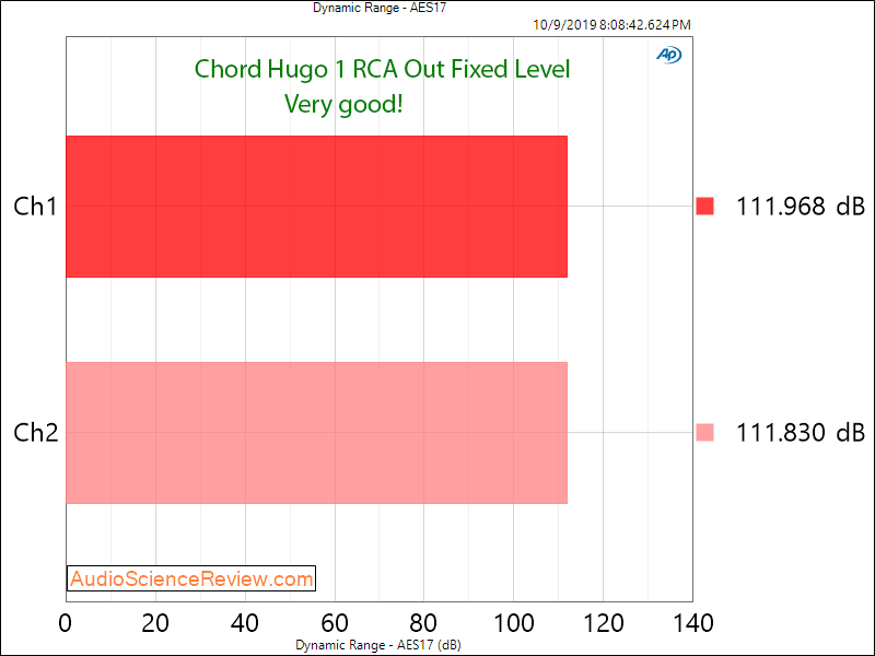 Chord Hogo DAC and Headphone Amplifier  Dynamic Range Audio Measurements.png