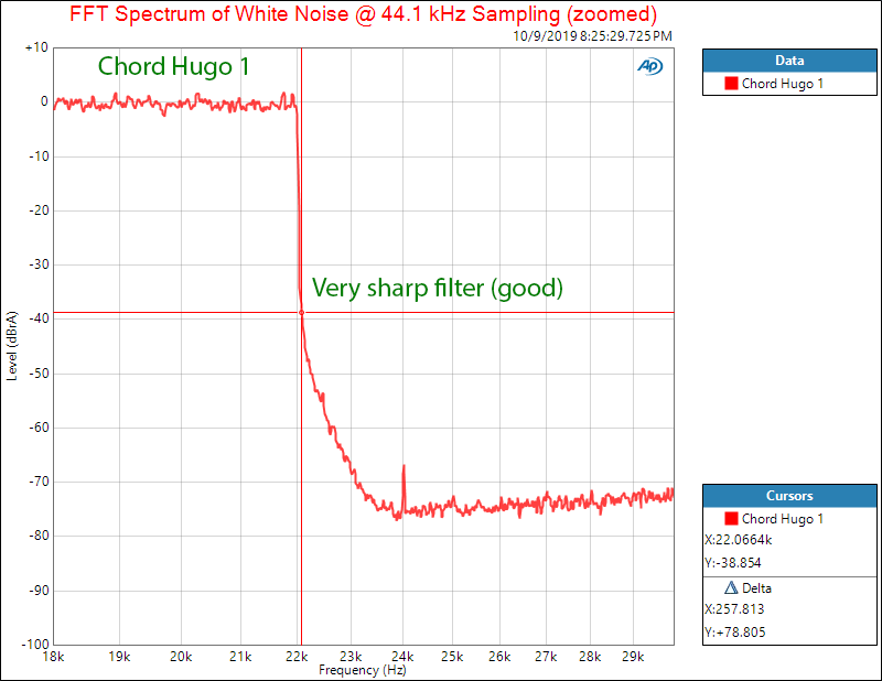 Chord Hogo DAC and Headphone Amplifier Filter Audio Measurements.png