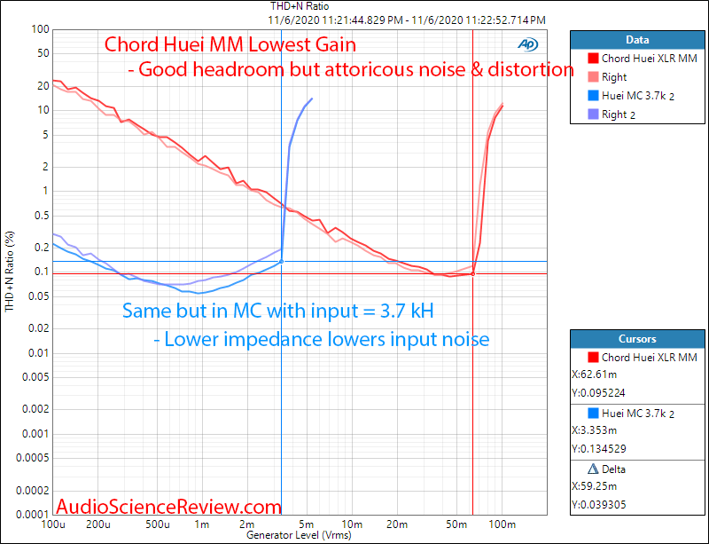 Chord Huei Phono Stage Input vs distortion overload Audio Mesaurements.png