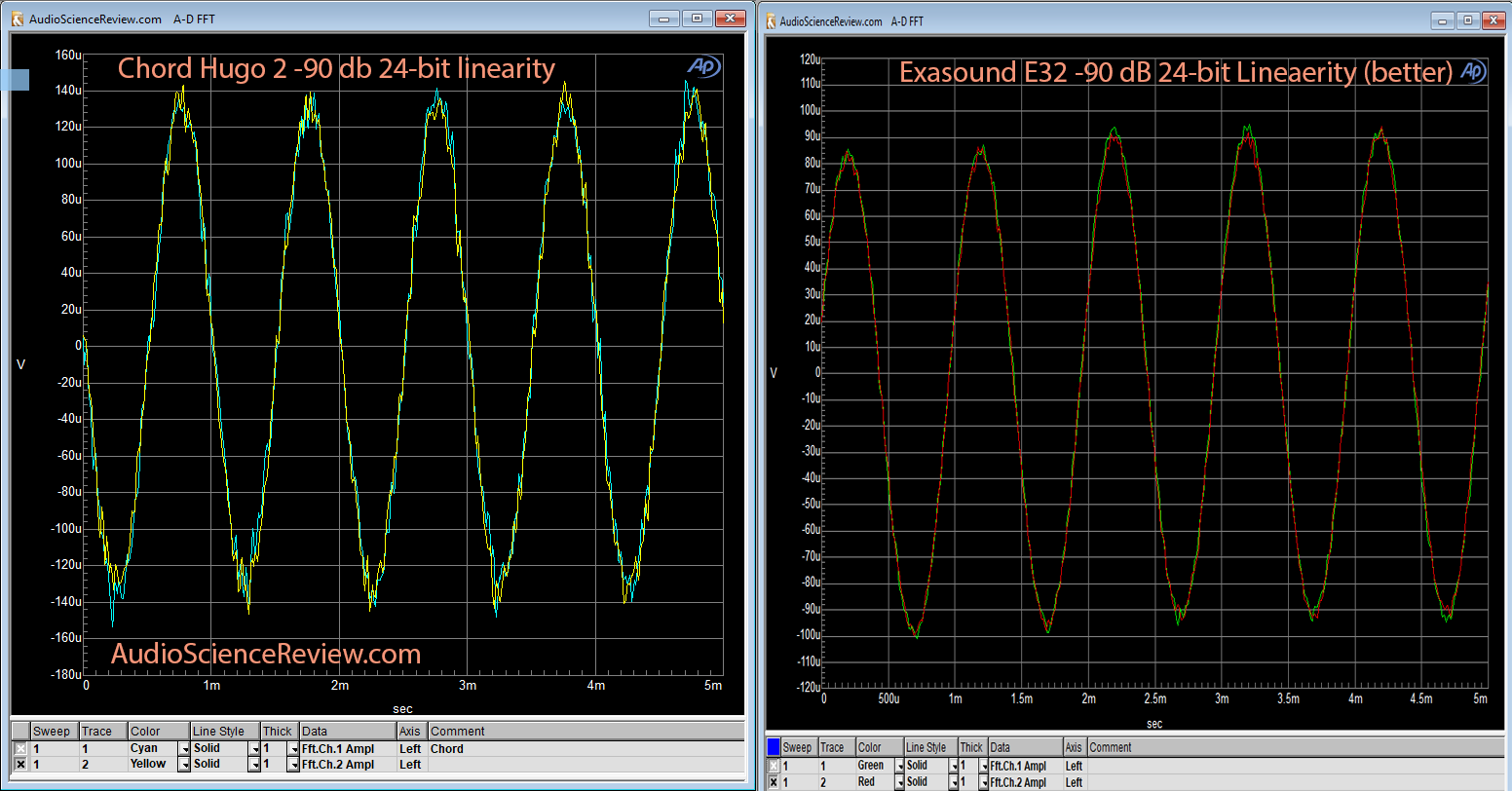 Chord Hugo 2 DAC -90 db Linearity Measurement.png