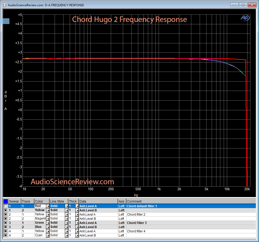 Chord Hugo 2 DAC Frequency Response Measurement.png