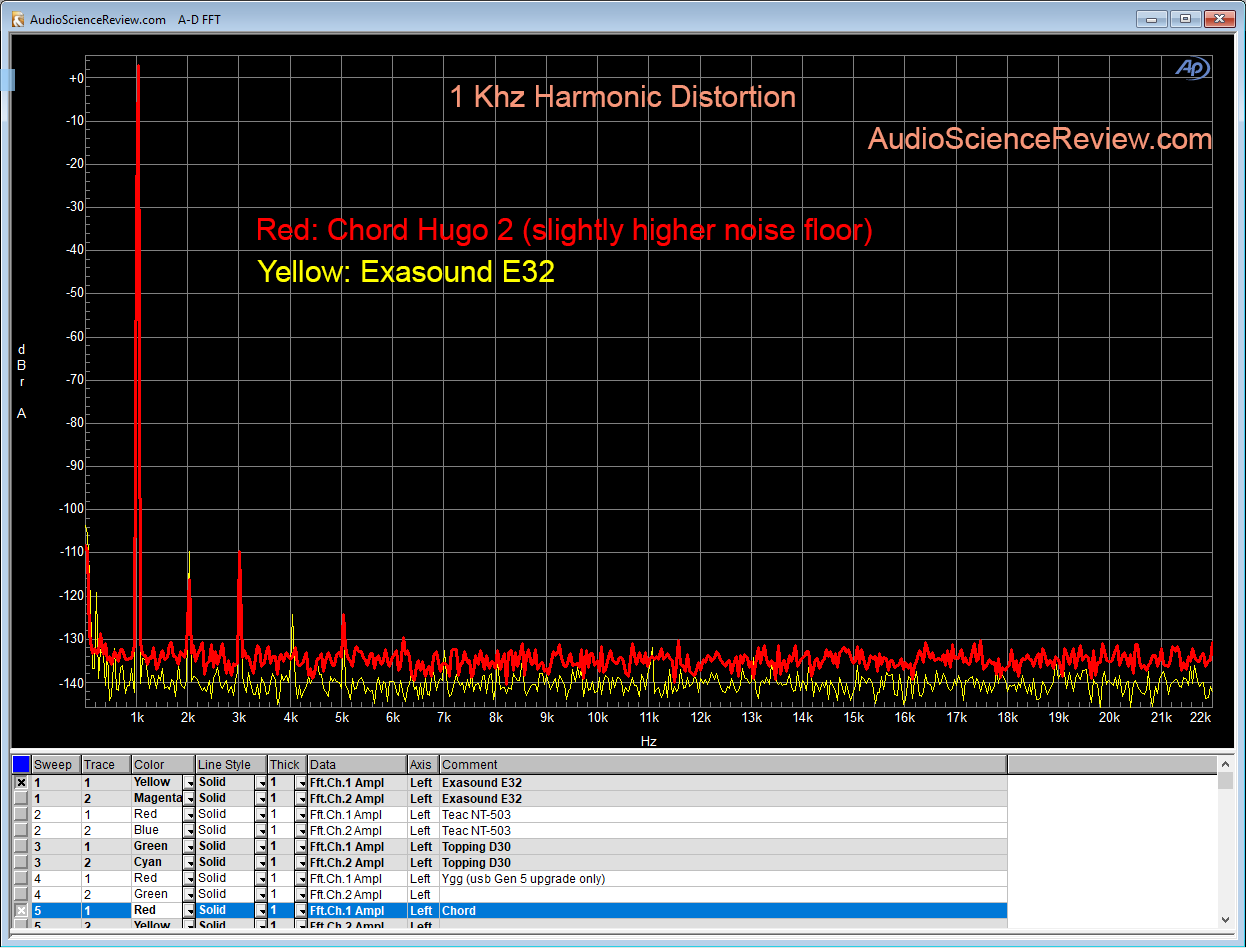Chord Hugo 2 DAC Harmonic Distortion Measurement.png