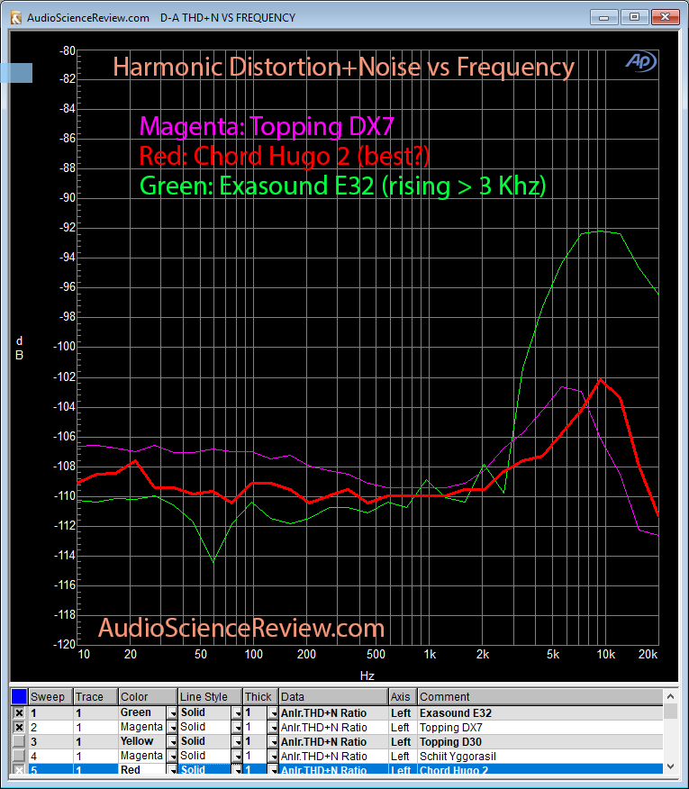Chord Hugo 2 DAC THD+N Measurement.png