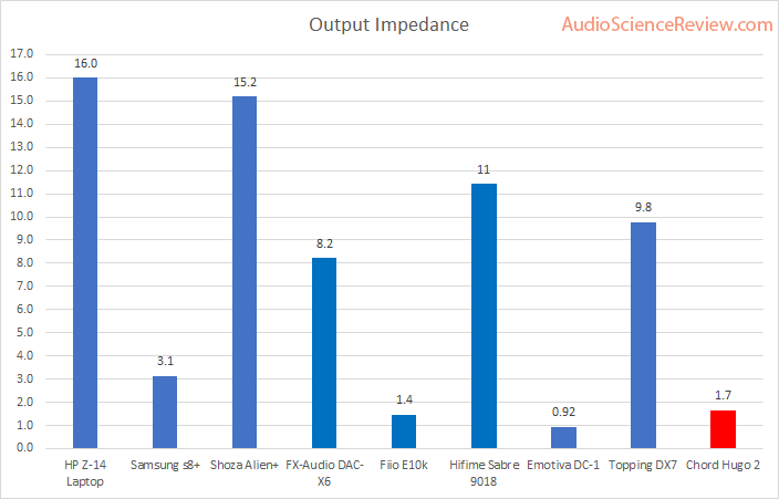 Chord Hugo 2 headphone output impedance Measurement.png