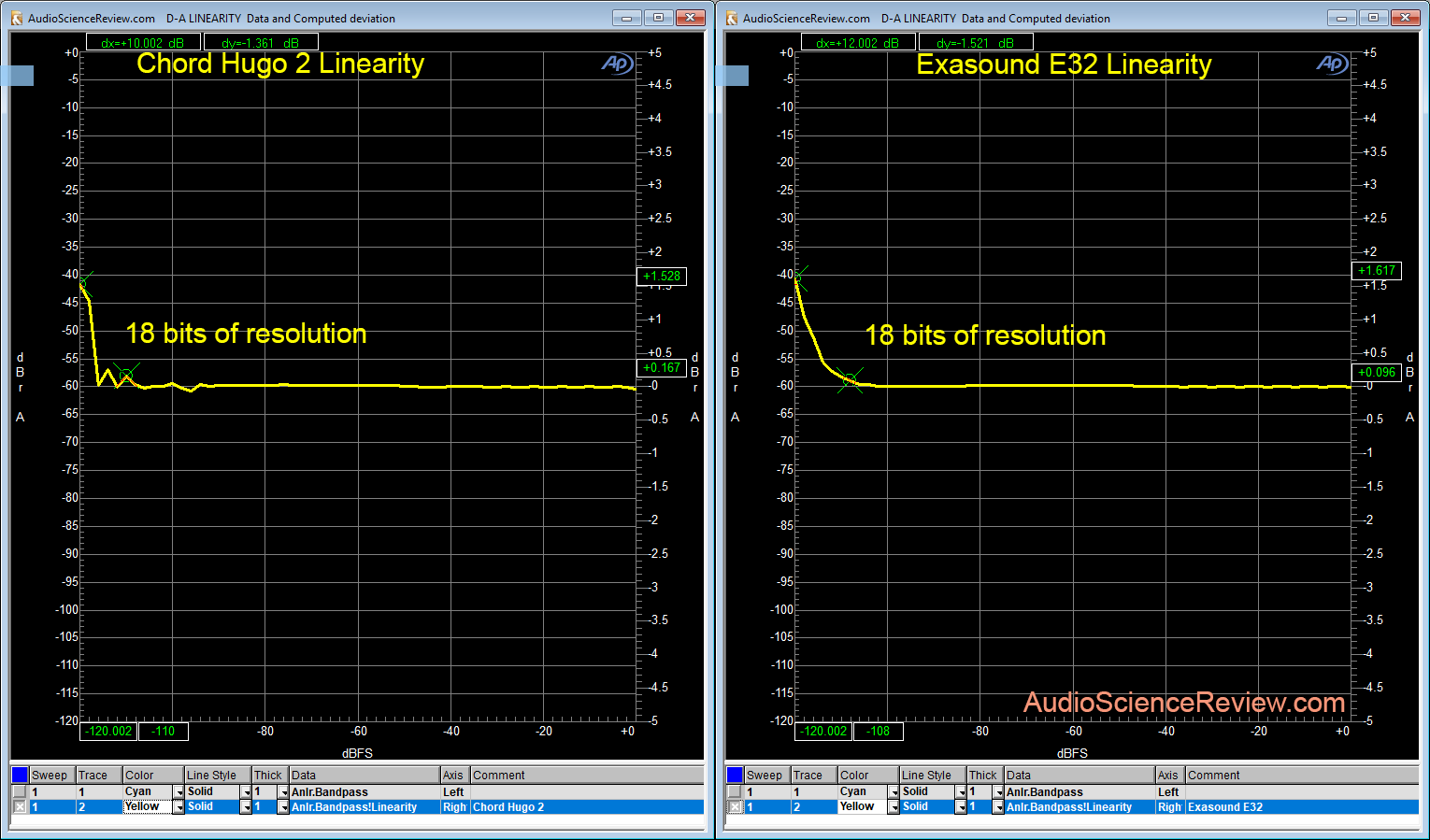 Chord Hugo 2 vs Exasound E32 linearity Measurement.png