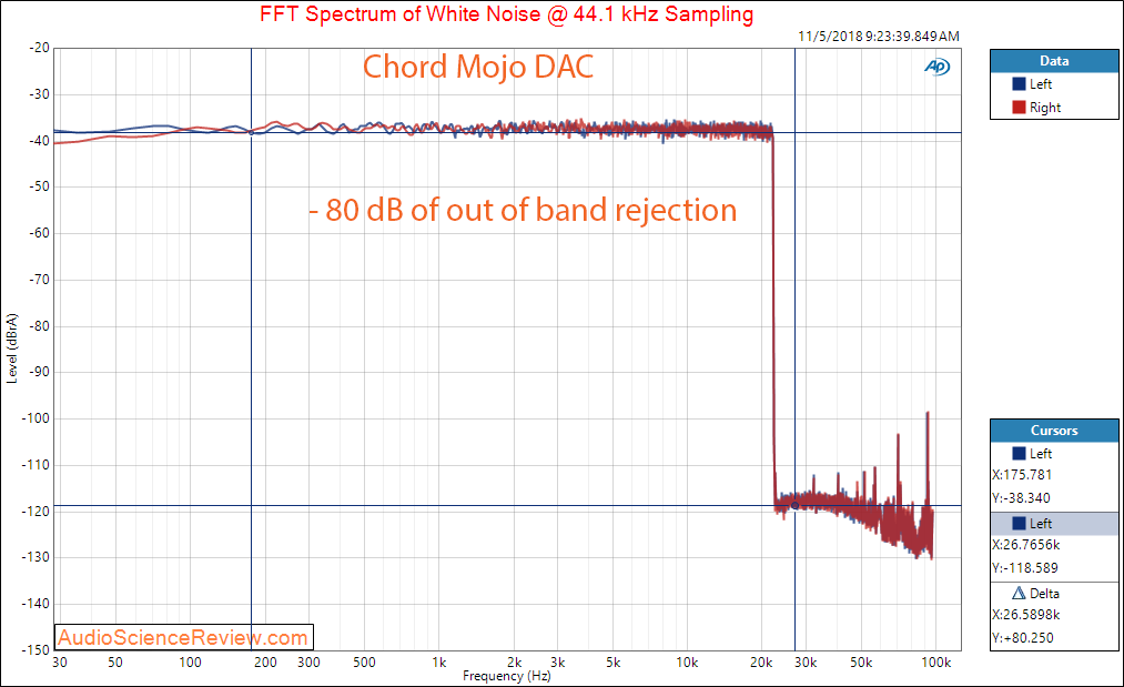Chord Mojo DAC and Headphone Amplifier Band Pass Filter Rejection Response Measurement.png