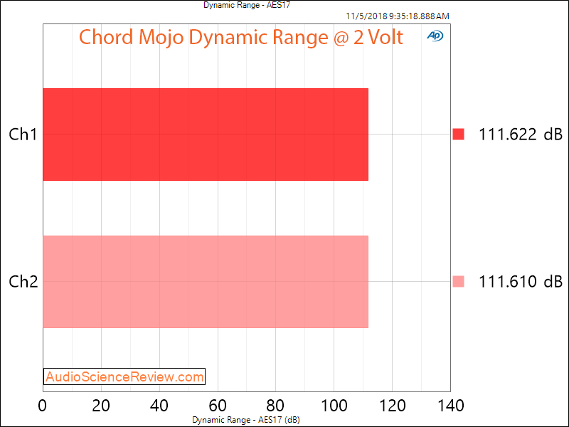 Chord Mojo DAC and Headphone Amplifier Dynamic Range Measurement.png