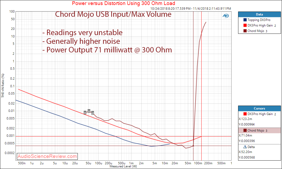 Chord Mojo DAC and Headphone Amplifier Power at 300 Ohm Measurement.png