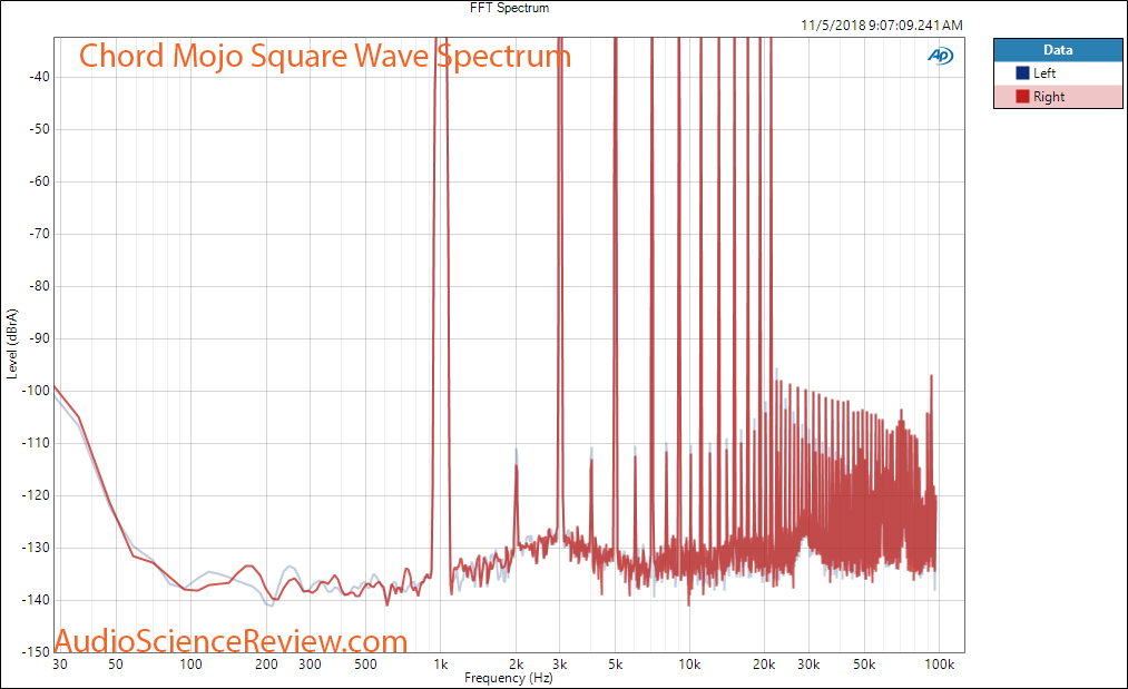 Chord Mojo DAC and Headphone Amplifier square wave spectrum Measurement.png