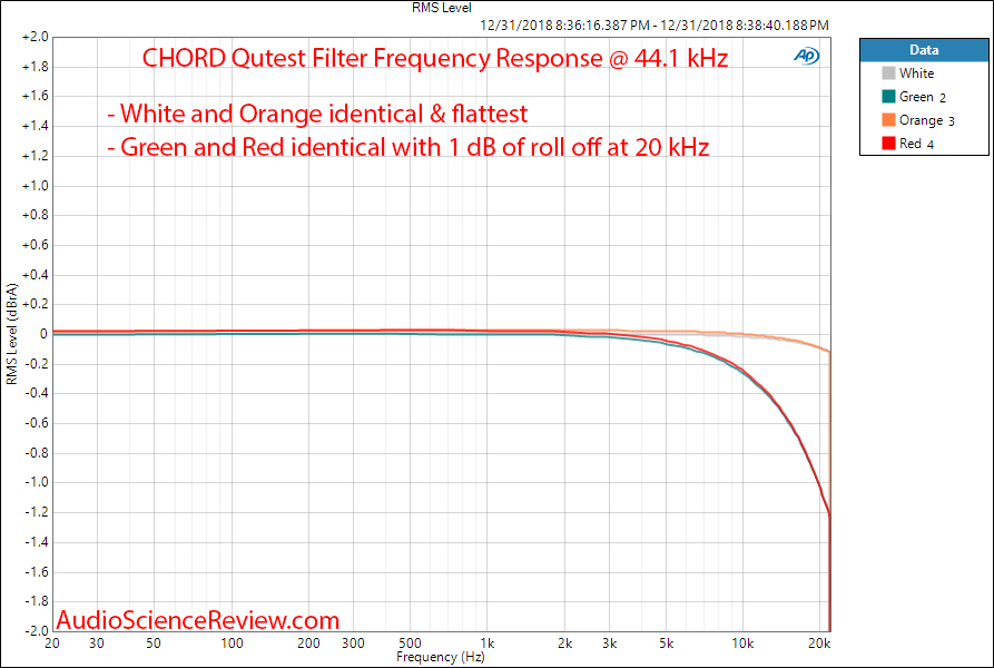 CHORD Qutest DAC Filter Measurements.png